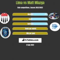 Lima vs Matt Miazga h2h player stats