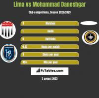 Lima vs Mohammad Daneshgar h2h player stats