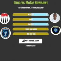 Lima vs Motaz Hawsawi h2h player stats