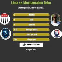 Lima vs Mouhamadou Dabo h2h player stats