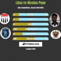 Lima vs Nicolas Pepe h2h player stats