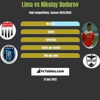 Lima vs Nikolay Bodurov h2h player stats