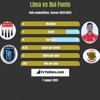 Lima vs Rui Fonte h2h player stats