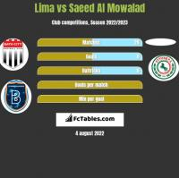 Lima vs Saeed Al Mowalad h2h player stats