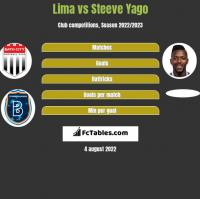 Lima vs Steeve Yago h2h player stats