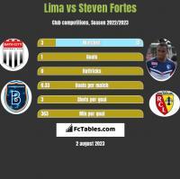 Lima vs Steven Fortes h2h player stats