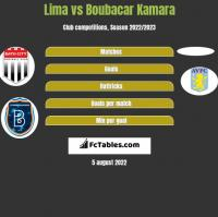 Lima vs Boubacar Kamara h2h player stats