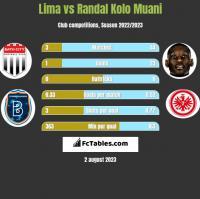 Lima vs Randal Kolo Muani h2h player stats