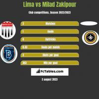 Lima vs Milad Zakipour h2h player stats