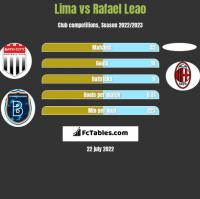 Lima vs Rafael Leao h2h player stats