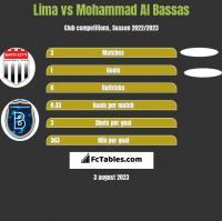 Lima vs Mohammad Al Bassas h2h player stats