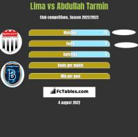 Lima vs Abdullah Tarmin h2h player stats