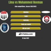 Lima vs Mohammed Reeman h2h player stats