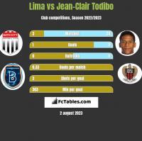 Lima vs Jean-Clair Todibo h2h player stats