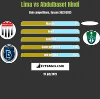 Lima vs Abdulbaset Hindi h2h player stats