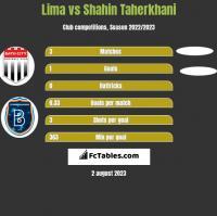 Lima vs Shahin Taherkhani h2h player stats
