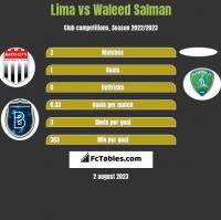 Lima vs Waleed Salman h2h player stats