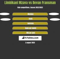 Limbikani Mzava vs Bevan Fransman h2h player stats