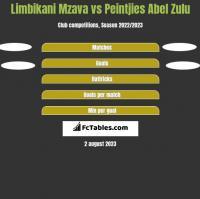 Limbikani Mzava vs Peintjies Abel Zulu h2h player stats