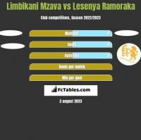 Limbikani Mzava vs Lesenya Ramoraka h2h player stats