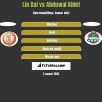 Lin Dai vs Abduwal Ablet h2h player stats