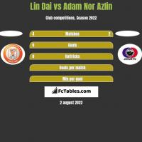 Lin Dai vs Adam Nor Azlin h2h player stats