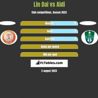 Lin Dai vs Aidi h2h player stats