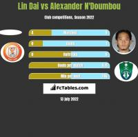 Lin Dai vs Alexander N'Doumbou h2h player stats