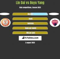 Lin Dai vs Boyu Yang h2h player stats
