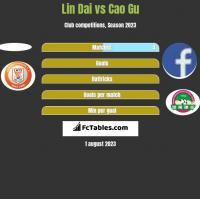 Lin Dai vs Cao Gu h2h player stats