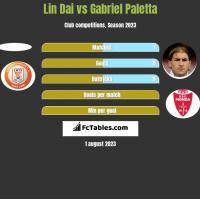 Lin Dai vs Gabriel Paletta h2h player stats