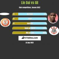 Lin Dai vs Gil h2h player stats