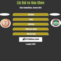Lin Dai vs Hao Chen h2h player stats