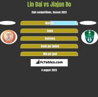 Lin Dai vs Jiajun Bo h2h player stats