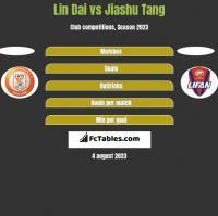 Lin Dai vs Jiashu Tang h2h player stats