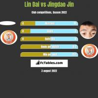 Lin Dai vs Jingdao Jin h2h player stats