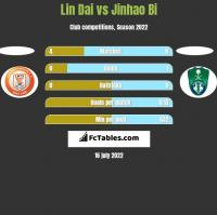 Lin Dai vs Jinhao Bi h2h player stats