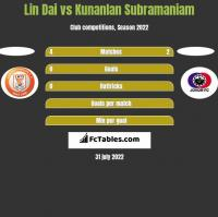 Lin Dai vs Kunanlan Subramaniam h2h player stats
