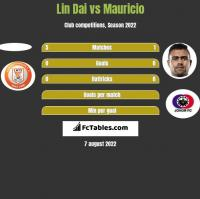 Lin Dai vs Mauricio h2h player stats