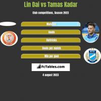 Lin Dai vs Tamas Kadar h2h player stats