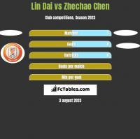 Lin Dai vs Zhechao Chen h2h player stats