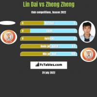 Lin Dai vs Zheng Zheng h2h player stats