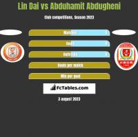 Lin Dai vs Abduhamit Abdugheni h2h player stats
