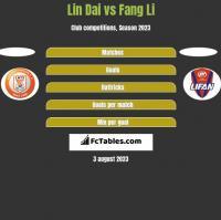 Lin Dai vs Fang Li h2h player stats