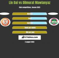 Lin Dai vs Dilmurat Mawlanyaz h2h player stats