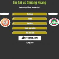 Lin Dai vs Chuang Huang h2h player stats
