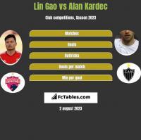 Lin Gao vs Alan Kardec h2h player stats