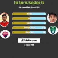 Lin Gao vs Hanchao Yu h2h player stats