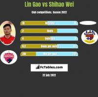 Lin Gao vs Shihao Wei h2h player stats