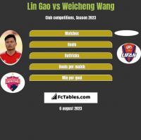 Lin Gao vs Weicheng Wang h2h player stats